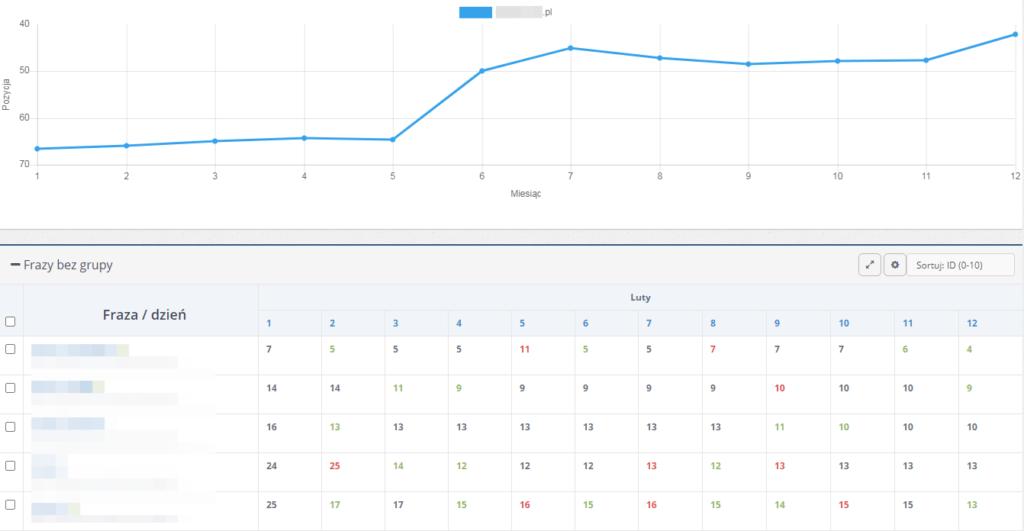 Pozycjonowanie i optymalizacja stron www